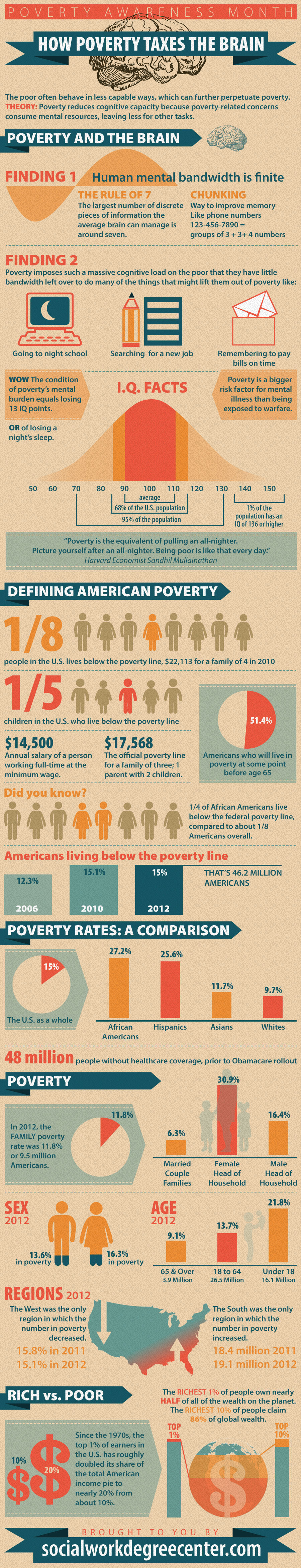 """Poverty and the Brain"" width=""500""  border=""0"" /></a><br />Source: <a href=""http://www.socialworkdegreecenter.com/"">SocialWorkDegreeCenter.comt</a>"