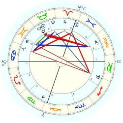 Salvador Dali - natal chart (Placidus)
