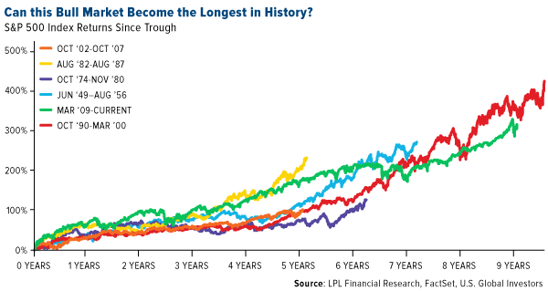 can this bull market become the largest in history