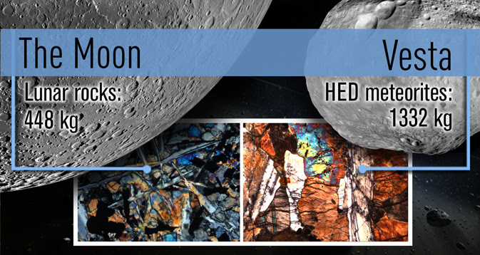 The left-hand mosaic of the far side of the moon is based on data from NASA's Lunar Reconnaissance Orbiter. On the right is an image of the giant asteroid Vesta from data obtained by NASA's Dawn spacecraft. The insets show thin sections of the lunar sample 10069-13 and eucrite NWA1978.