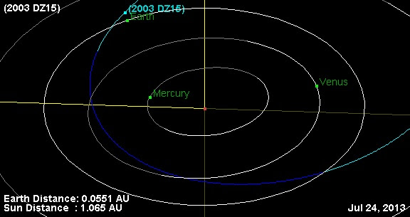 The currnet orbital position of asteroid 2003 DZ15.  (Created by the author using JPL's Small-Body Database Browser).