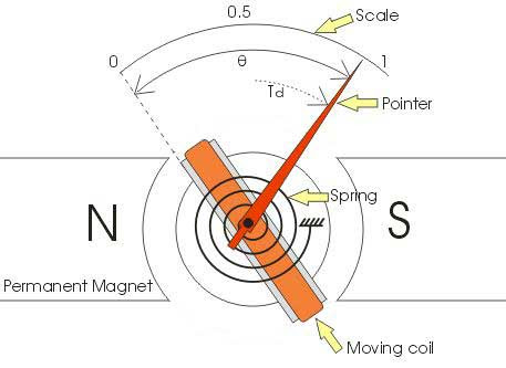 Permanent Magnet Moving Coil Instrument