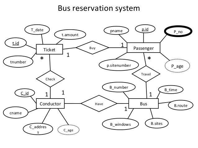 Er Diagram Airline Reservation System Most Popular Flight Destinations