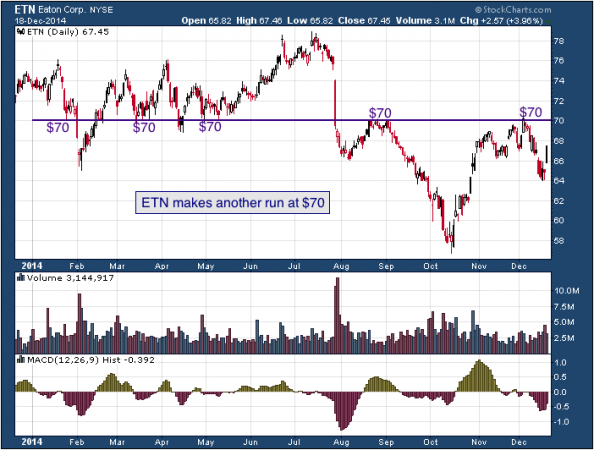 1-year chart of Eaton (NYSE: ETN)