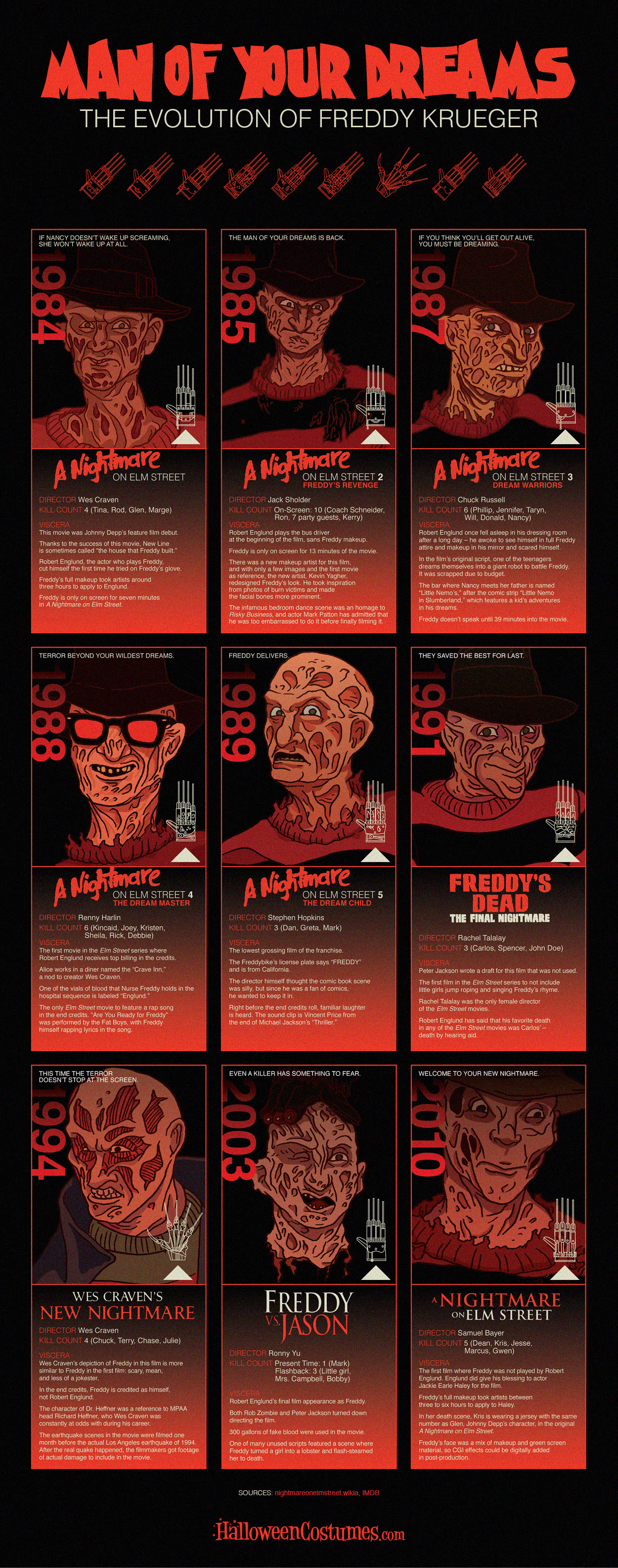 Freddy Krueger Evolution Infographic