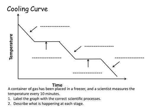 Label the cooling curve by flippertot  Teaching Resources  Tes