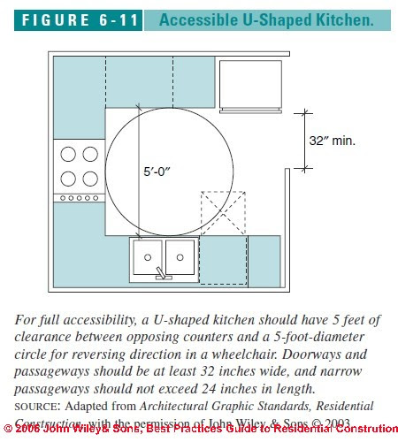 Accessible (Handicapped) Kitchen design, layout, specifications ...