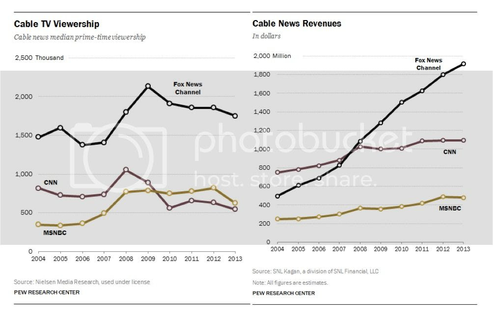 MSNBC Ratings Decline photo stateofcable_zpsee42ad52.jpg