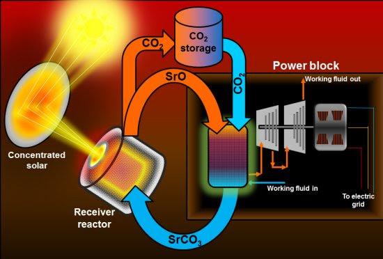 Armazenar o vento: Bateria de fluxo térmica