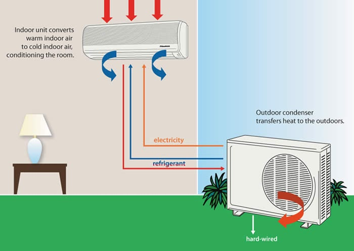 Car Air Conditioning System Diagram Further Basic Air
