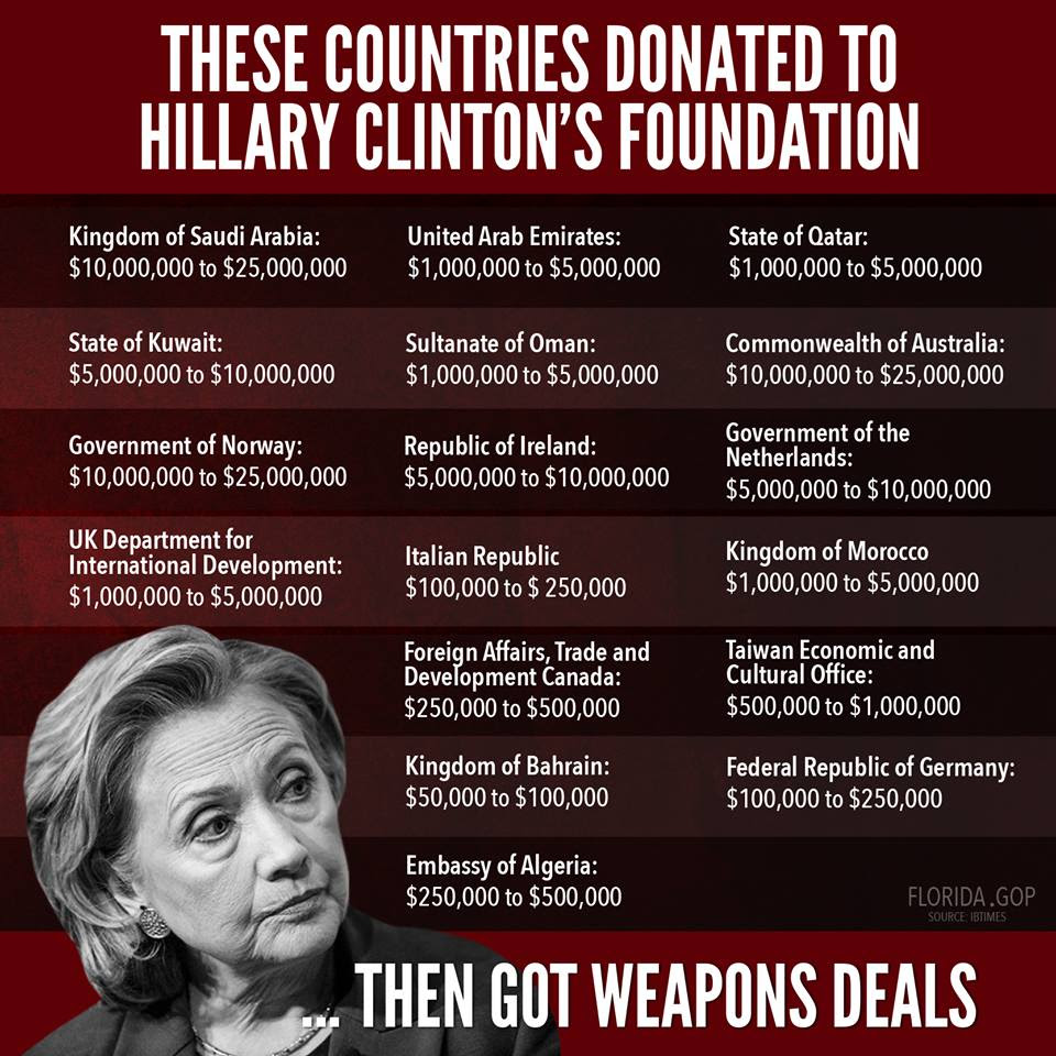 Image result for list of hillary lies