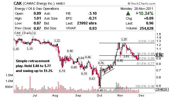 7 Penny Stocks Under 1 With Impressive Chart Setups For Tuesday 11 29 11 Jason Bond Picks