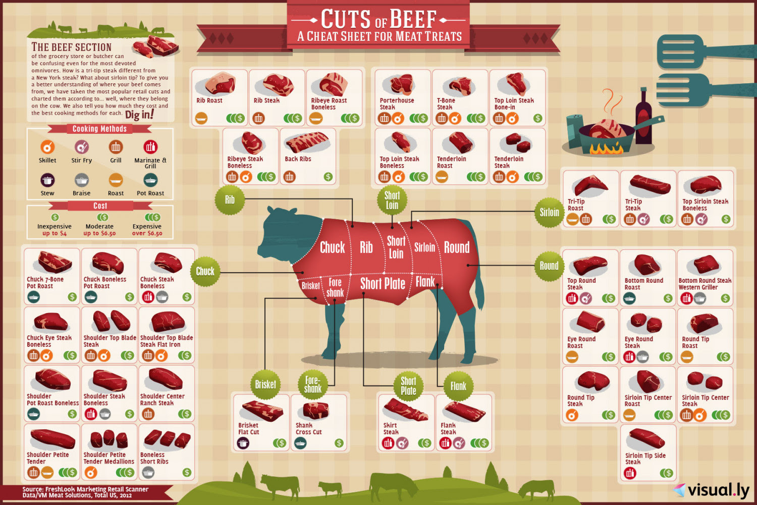Cuts of Beef | Visual.ly