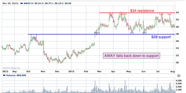 1-year chart of AWAY (HomeAway, Inc)