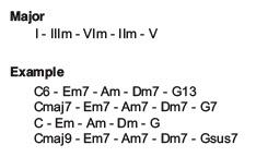 chord progression 3-6-2-5