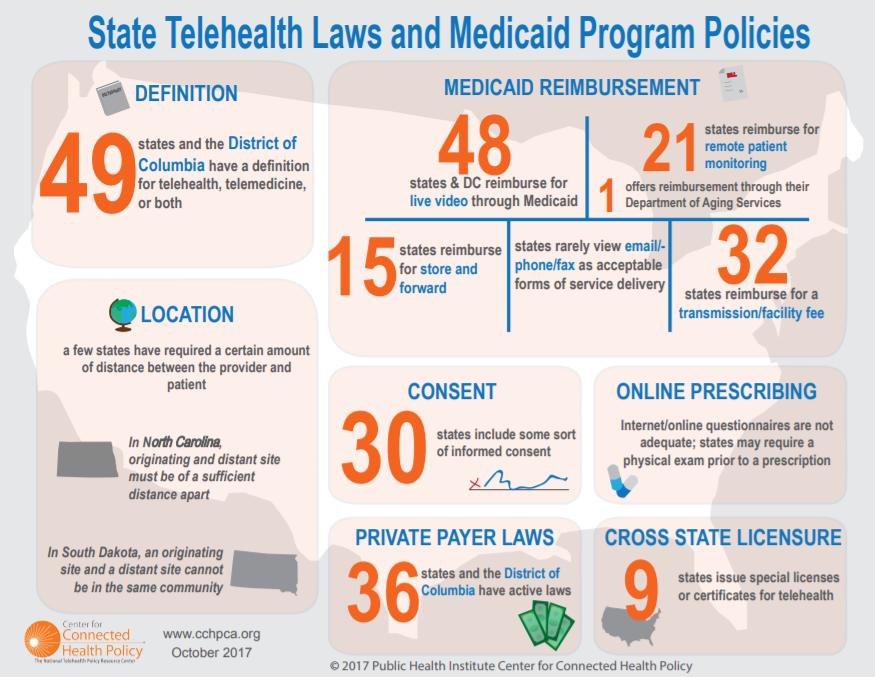 State Telehealth Laws and Reimbursement Program Policies ...