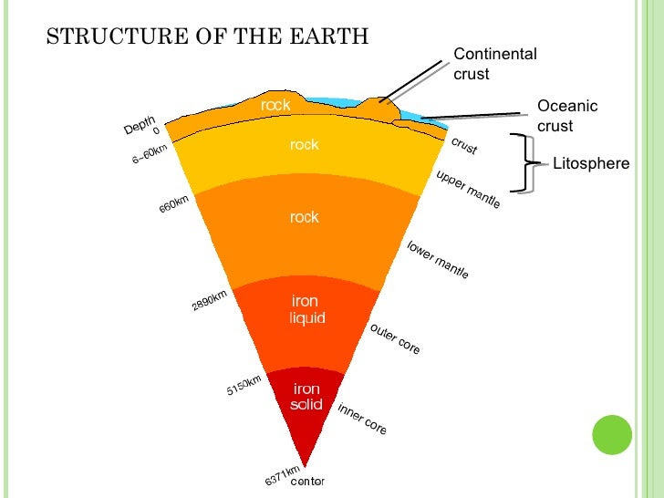 geography blog : internal structure of the Earth (images)