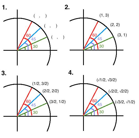 Determining Values On The Unit Circle - Mathonline