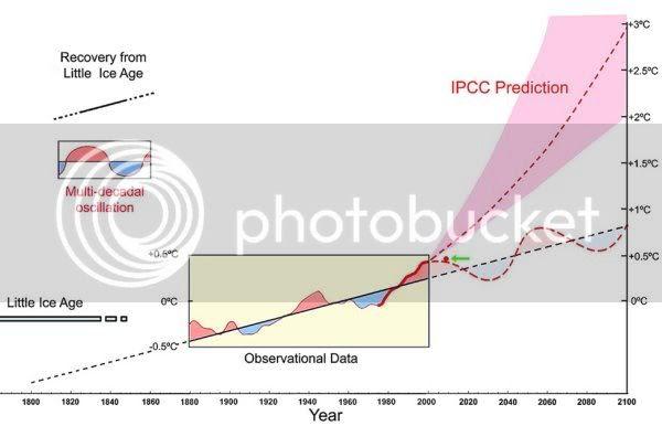 PDO vs CO2