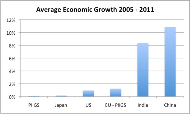 Figure 3. Average percent growth in real GDP between 2005 and 2011, based on USDA GDP data in 2005 US$.