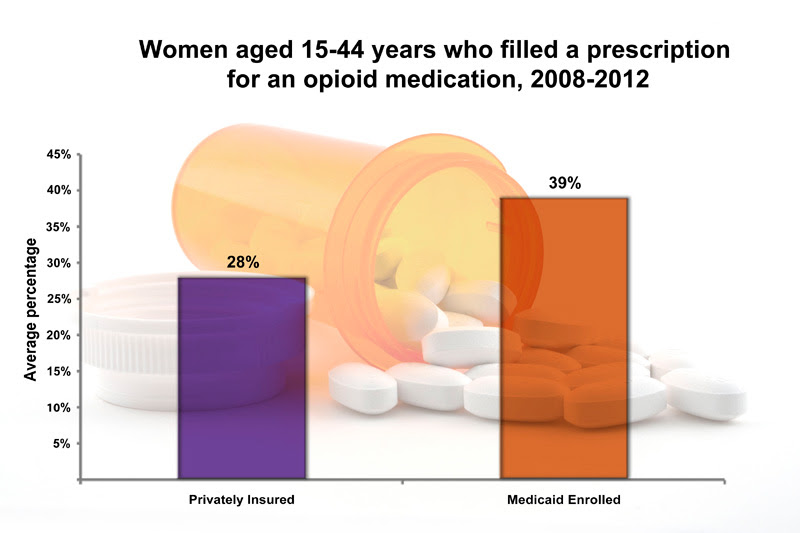 Women aged 15-44 year who filled a perscription for an opioid medication, 2008-2012. 28% privately insured and 39% medicaid insured
