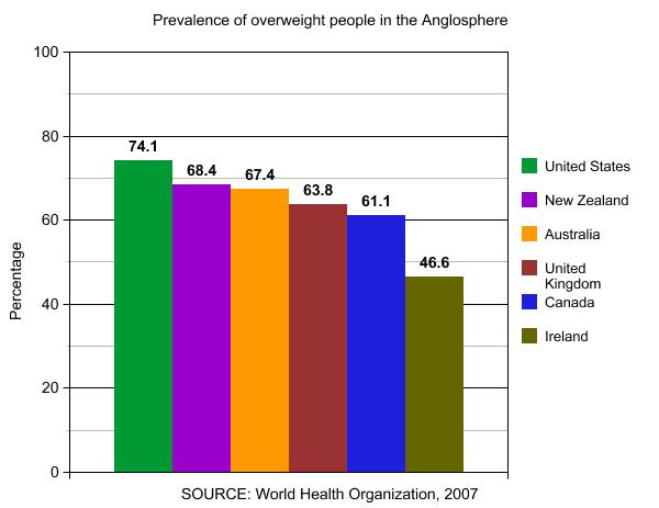 body fat percentage description