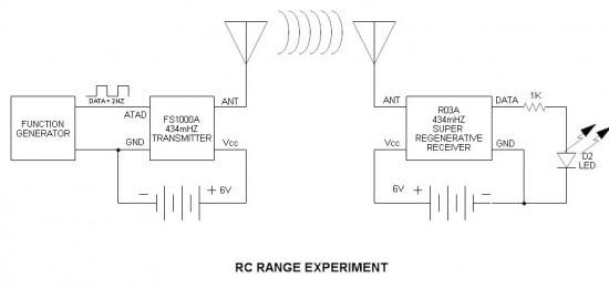 RC Range Experiment