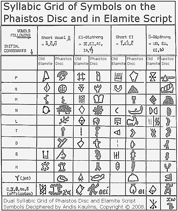 Ancient World Blog The Phaistos Disc An Ancient Enigma Solved