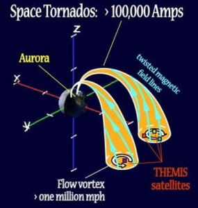 expanding earth energy puzzle space tornadoes