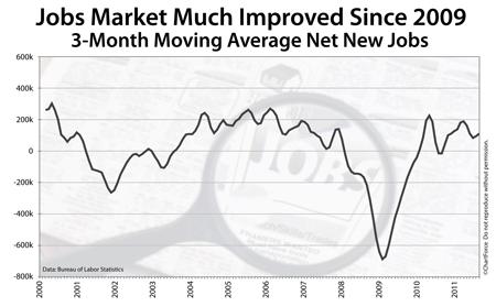 Net new jobs created (2000 - 2011)