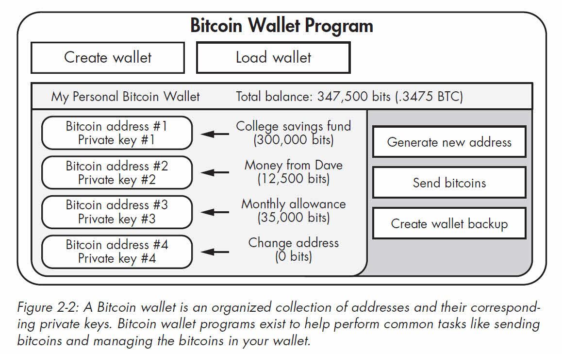 how to buy bitcoin pdf