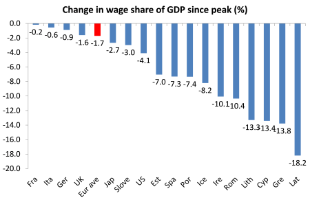 change in wage share since peak