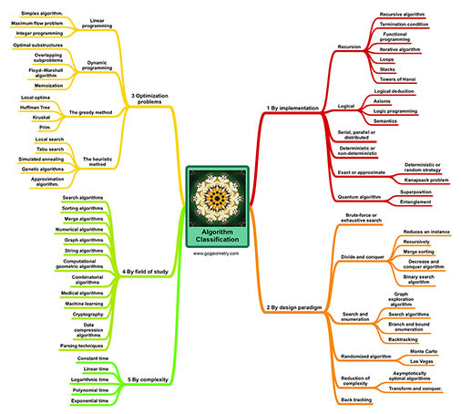 Algorithm Classification Mind Map, Google Books Ngram Viewer of Algorithm