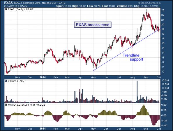 1-year chart of Exact (Nasdaq: EXAS)
