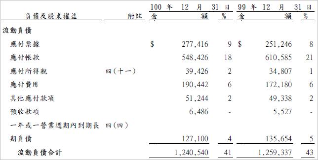 5904_流動負債