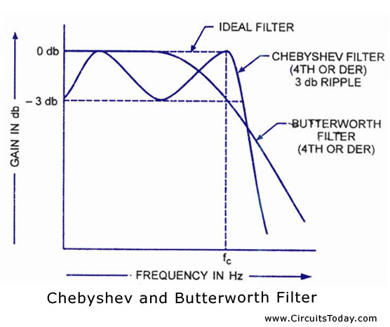 Chebyshev filter and butterworth filter frequency response
