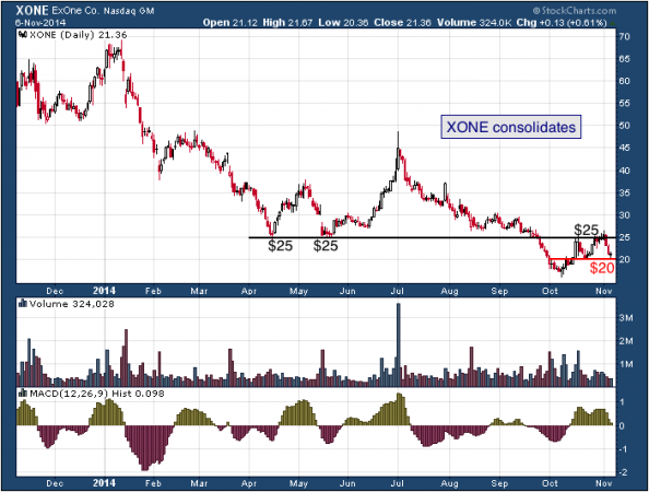 1-year chart of ExOne (Nasdaq: XONE)