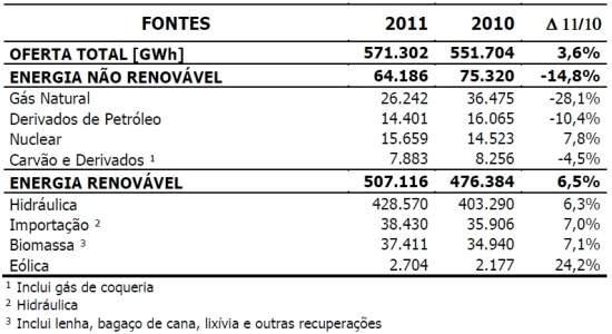 Energias renováveis crescem na matriz elétrica brasileira