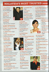 Most trusted Malaysian 2010