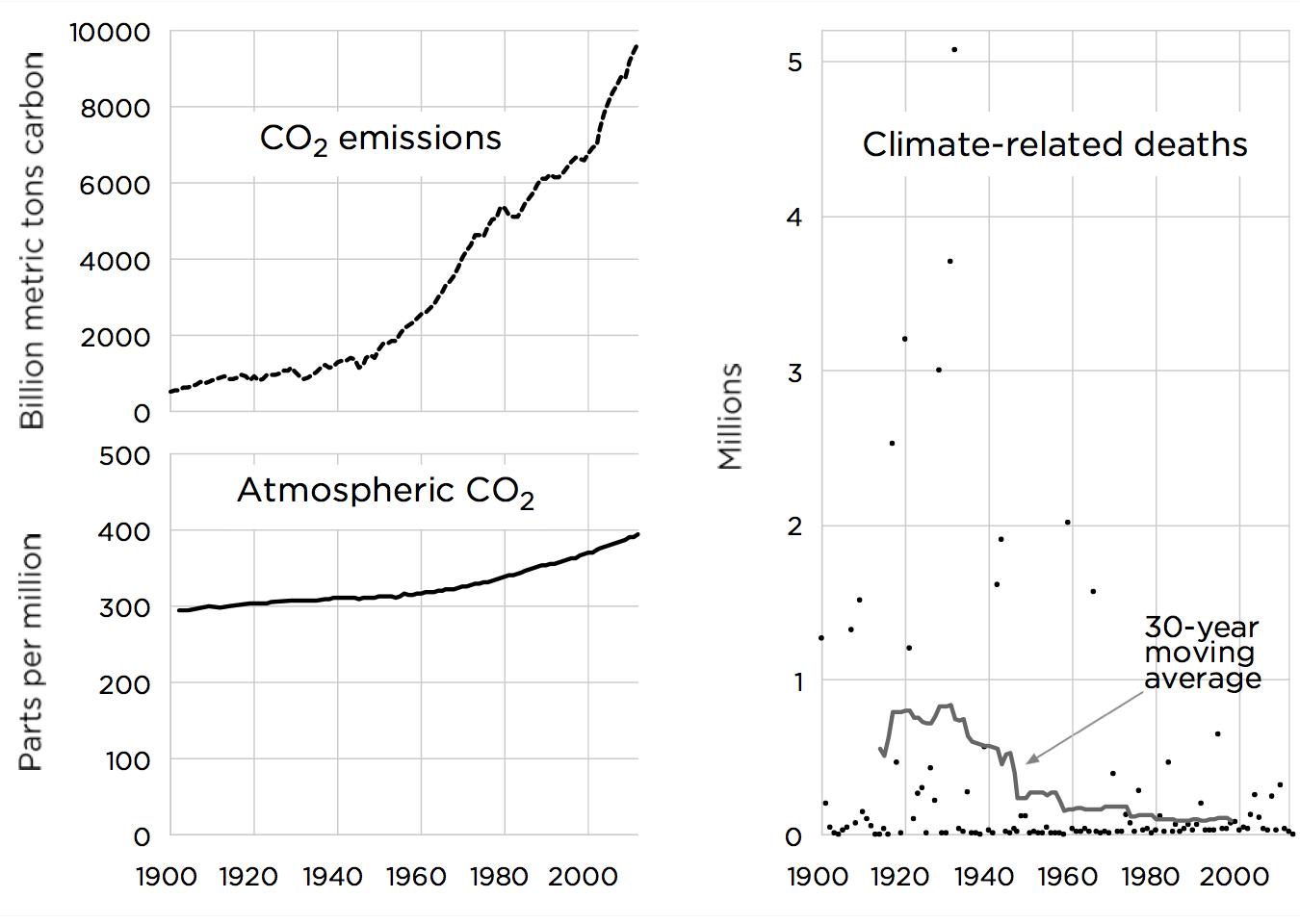 Sources: Boden, Marland, Andres (2013); Etheridge et al. (1998); Keeling et al. (2001); MacFarling Meure et al. (2006); Merged IceCore Record Data, Scripps Institution of Oceanography; EM-DAT International Disaster Database