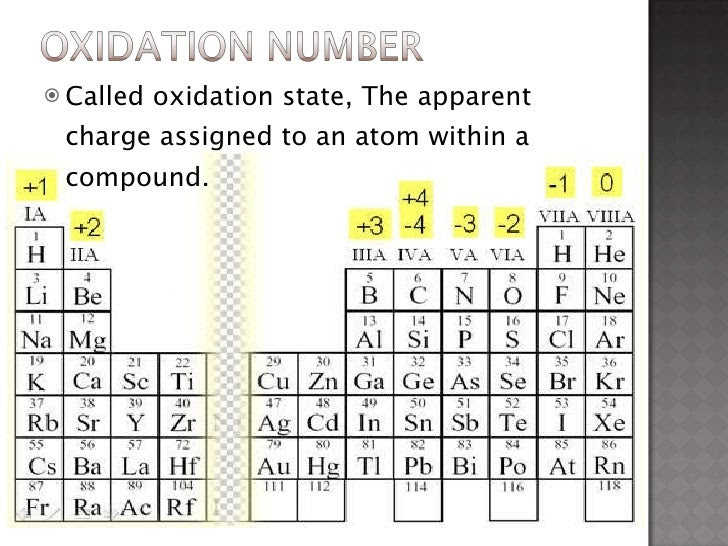 60 Periodic Table With Oxidation Numbers Periodic Table