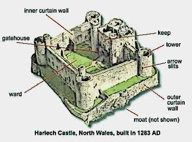 Medieval Castle Parts Harlech Castle