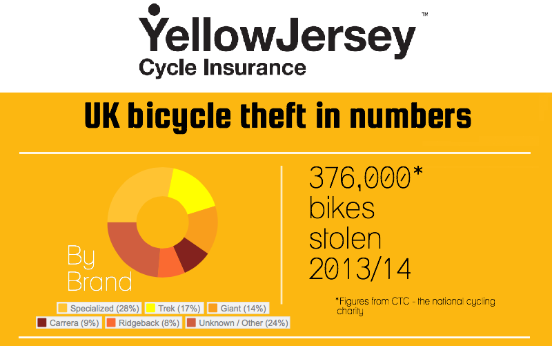 Bike Theft Infographic Banner for email