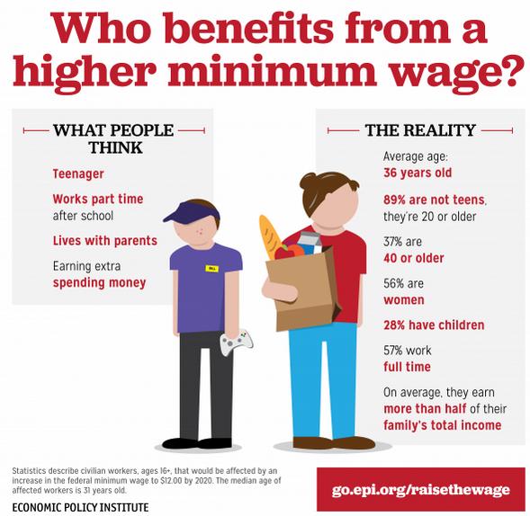 minimum wage america