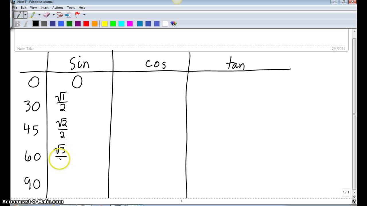 Unit Circle - Table of Values - YouTube