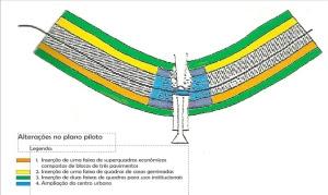 Fig.3 – Alterações no plano piloto