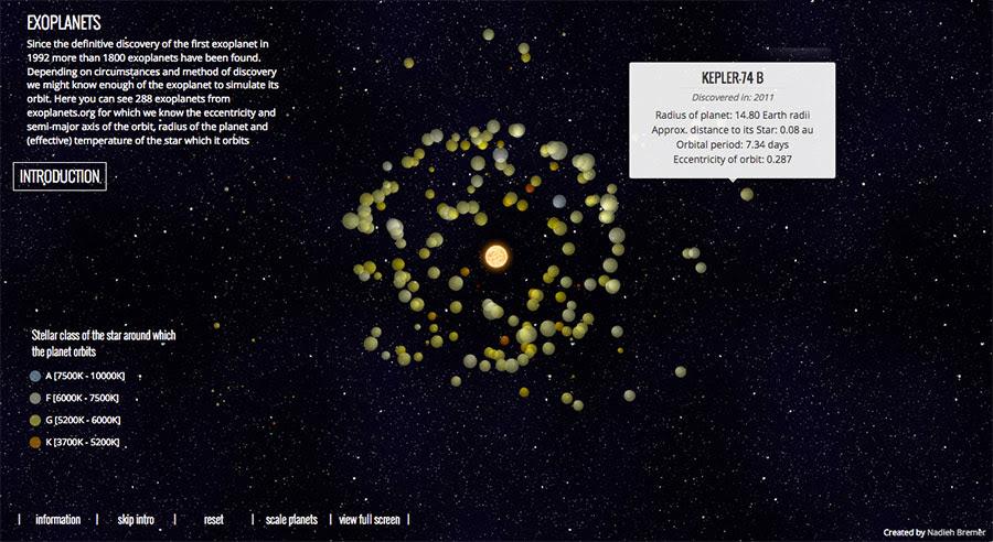 Visualización animada de las órbitas de cientos de exoplanetas