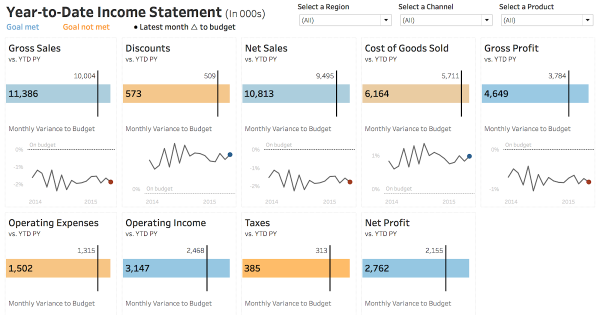 a new way to visualize an income statement