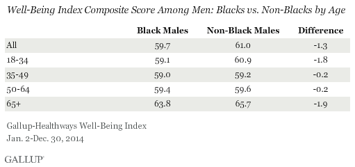Well-Being Index Composite Score Among Men: Blacks vs. Non-Blacks by Age