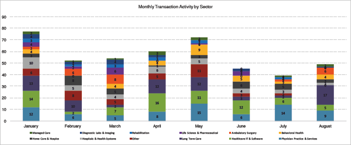 Monthly Transactions by Sector